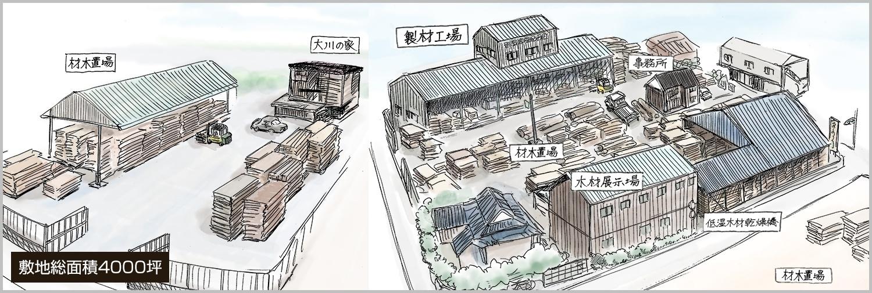 高田製材所ご案内図